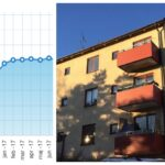 Bostadspriserna i Hägersten-Liljeholmen slår nya rekord