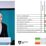 Trend med ökad otrygghet i Stockholm kan vara bruten